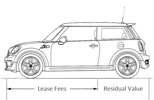 car-leases